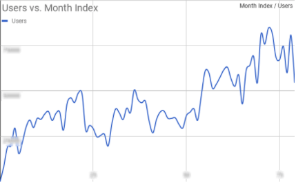 users_versus_month_index_time_series_chart