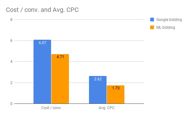 google machine learning test results
