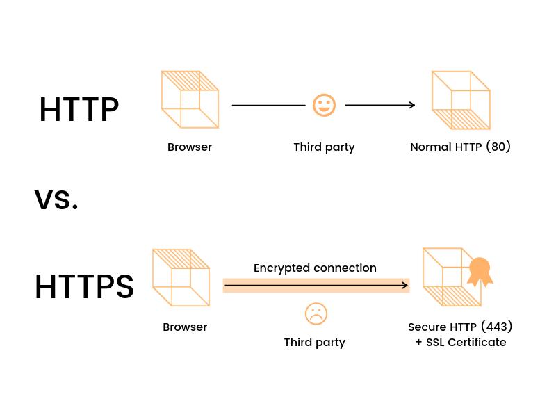 http_versus_https_flow_diagrams