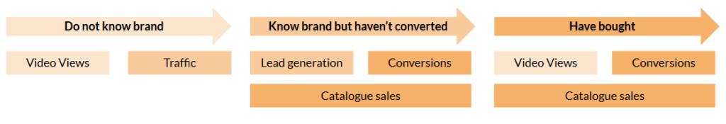 campaign_organisation_flow_diagram