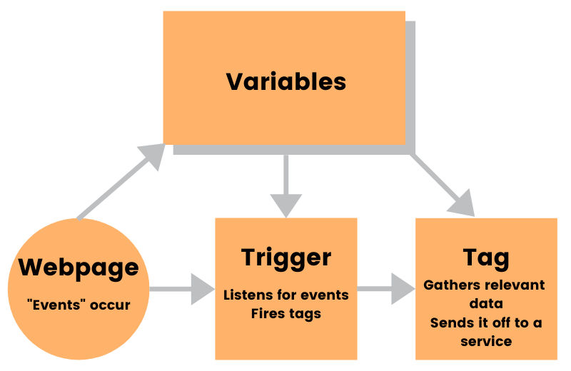 google_tag_manager_flow_chart