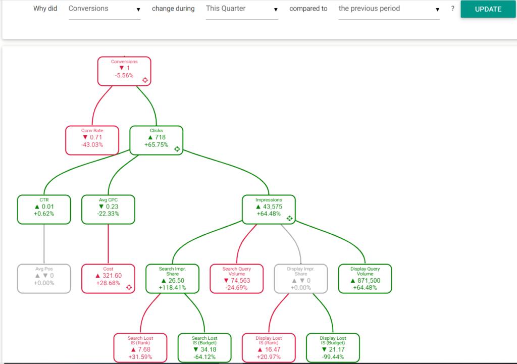 Optmyzr_PPC_Investigator_Flow_Chart